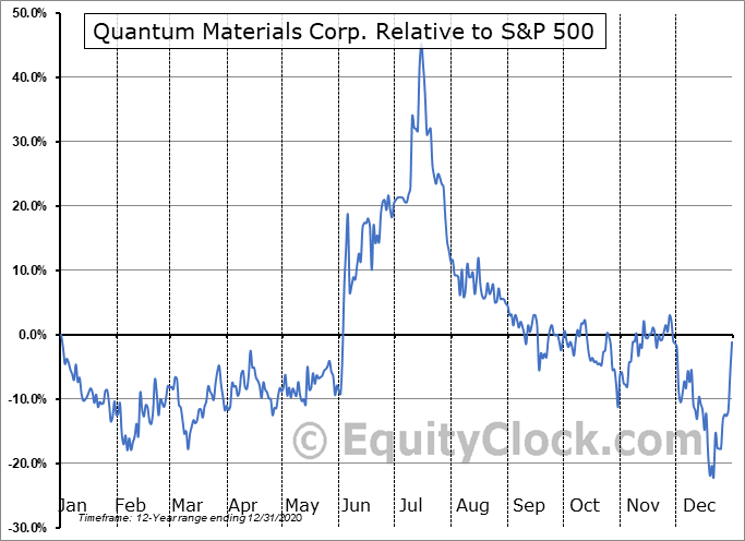 QTMM Relative to the S&P 500