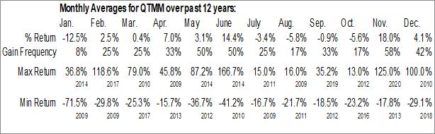 Monthly Seasonal Quantum Materials Corp. (OTCMKT:QTMM)