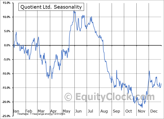 Quotient Limited Seasonal Chart