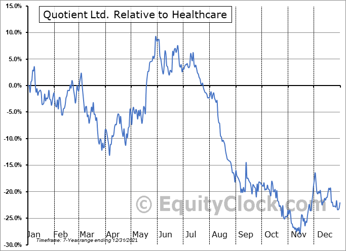 QTNT Relative to the Sector