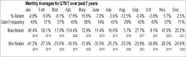 Monthly Seasonal Quotient Ltd. (NASD:QTNT)