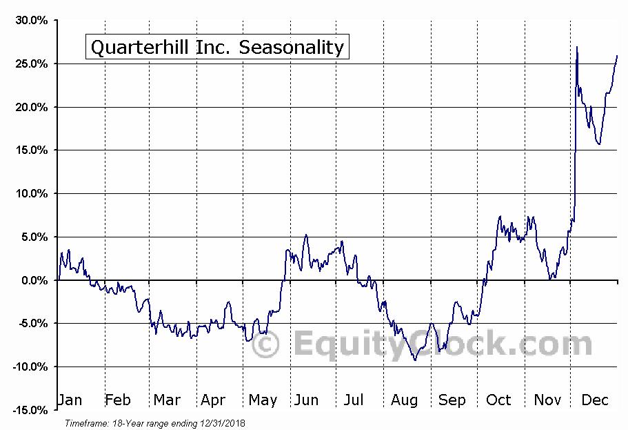 Quarterhill (TSE:QTRH) Seasonal Chart
