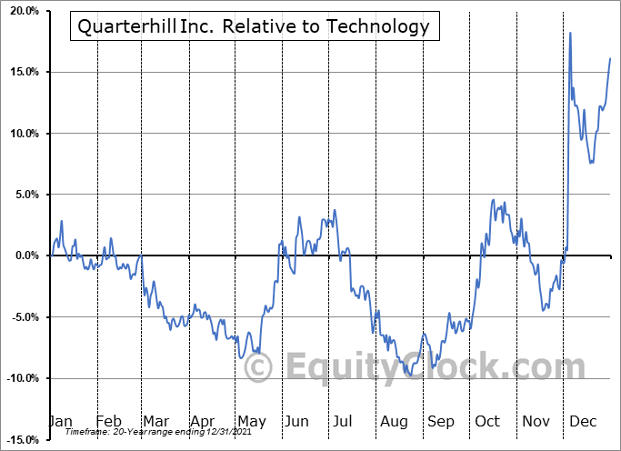 QTRH.TO Relative to the Sector