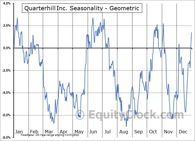 Quarterhill Inc. (TSE:QTRH.TO) Seasonality