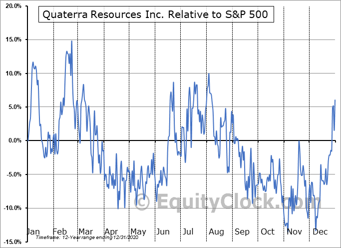 QTRRF Relative to the S&P 500