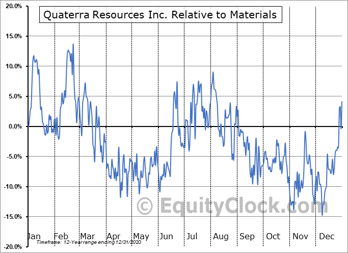 QTRRF Relative to the Sector