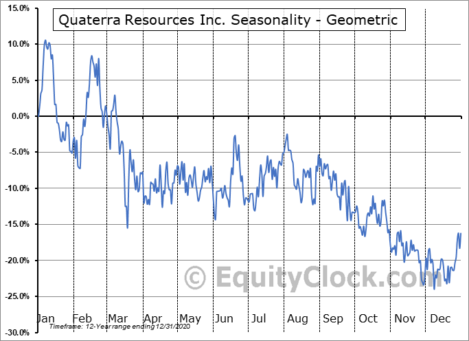 Quaterra Resources Inc. (OTCMKT:QTRRF) Seasonality