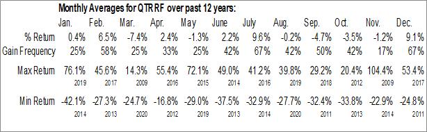 Monthly Seasonal Quaterra Resources Inc. (OTCMKT:QTRRF)