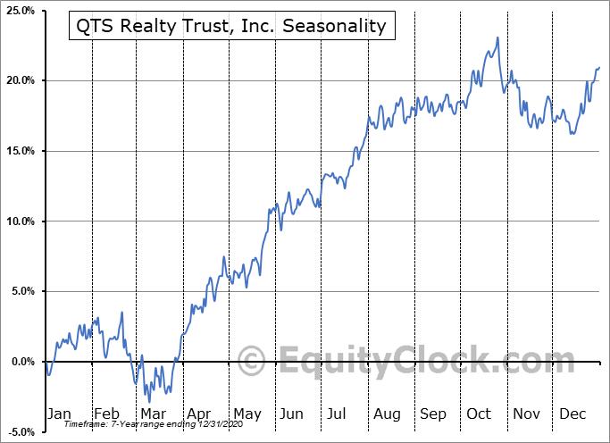 QTS Realty Trust, Inc. Seasonal Chart