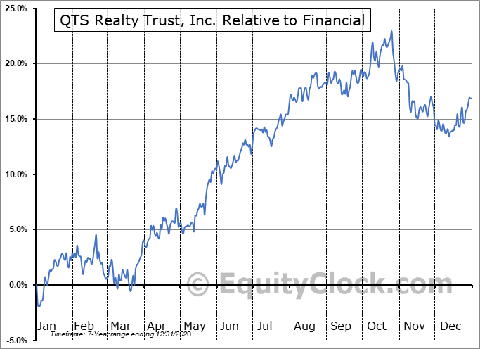 QTS Relative to the Sector