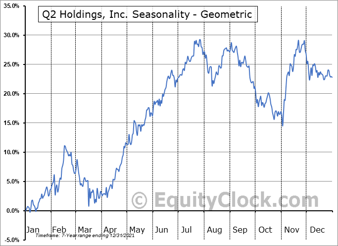 Q2 Holdings, Inc. (NYSE:QTWO) Seasonality