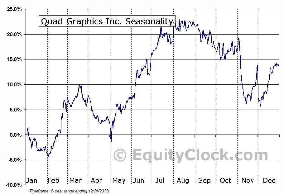 Quad Graphics Inc. (NYSE:QUAD) Seasonal Chart