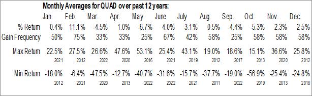 Monthly Seasonal Quad Graphics Inc. (NYSE:QUAD)