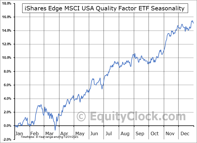 iShares Edge MSCI USA Quality Factor ETF (AMEX:QUAL) Seasonal Chart