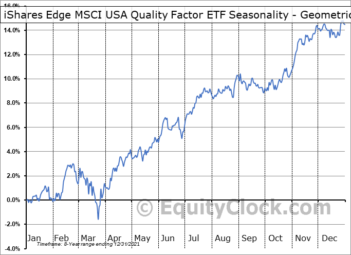 iShares Edge MSCI USA Quality Factor ETF (AMEX:QUAL) Seasonality