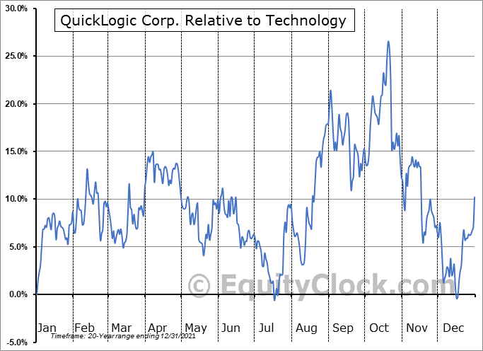 QUIK Relative to the Sector