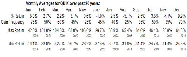 Monthly Seasonal QuickLogic Corp. (NASD:QUIK)