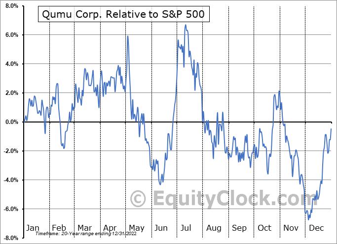 QUMU Relative to the S&P 500