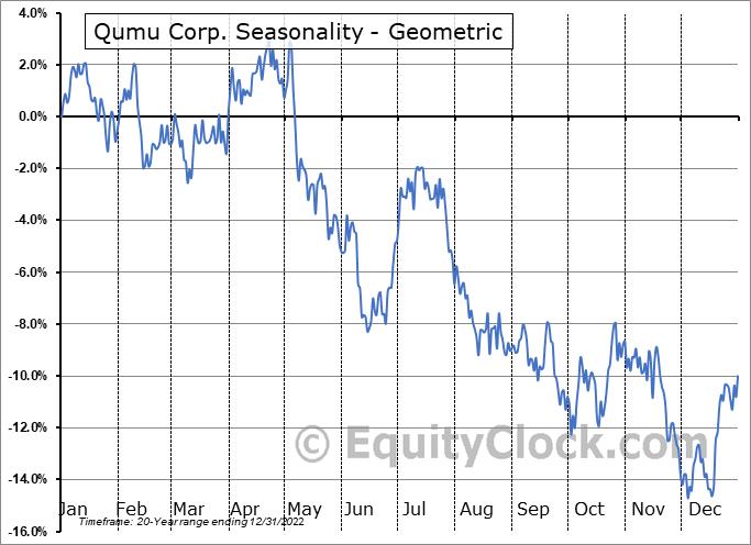 Qumu Corp. (NASD:QUMU) Seasonality