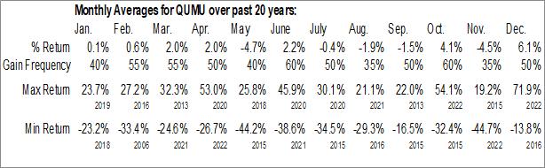 Monthly Seasonal Qumu Corp. (NASD:QUMU)