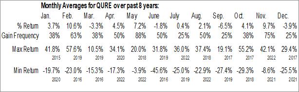 Monthly Seasonal uniQure B.V. (NASD:QURE)