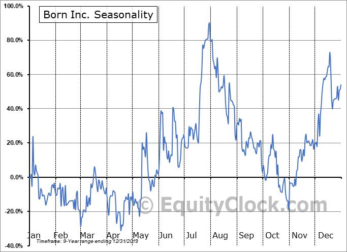 Born Inc. (OTCMKT:QUTRD) Seasonality