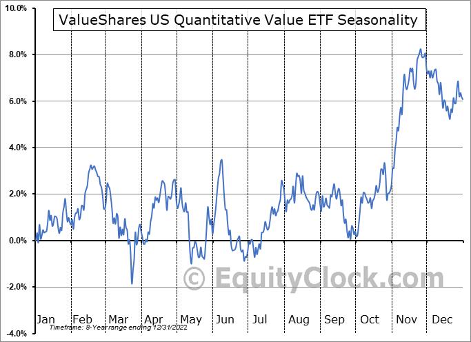 ValueShares US Quantitative Value ETF (AMEX:QVAL) Seasonal Chart