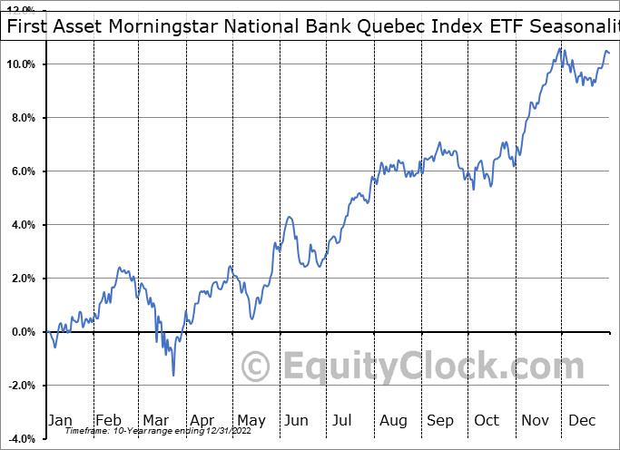 First Asset Morningstar National Bank Quebec Index ETF (TSE:QXM.TO) Seasonality