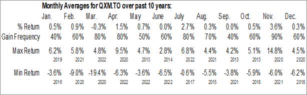 Monthly Seasonal First Asset Morningstar National Bank Quebec Index ETF (TSE:QXM.TO)