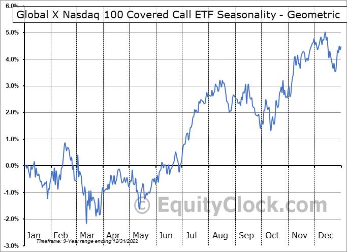 Global X Nasdaq 100 Covered Call ETF (NASD:QYLD) Seasonality