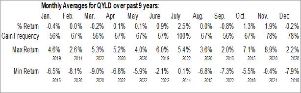 Monthly Seasonal Global X Nasdaq 100 Covered Call ETF (NASD:QYLD)