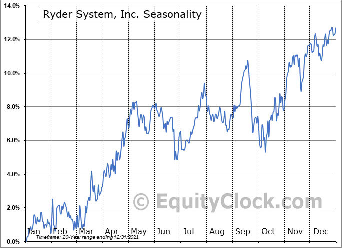 Ryder System, Inc. (NYSE:R) Seasonality