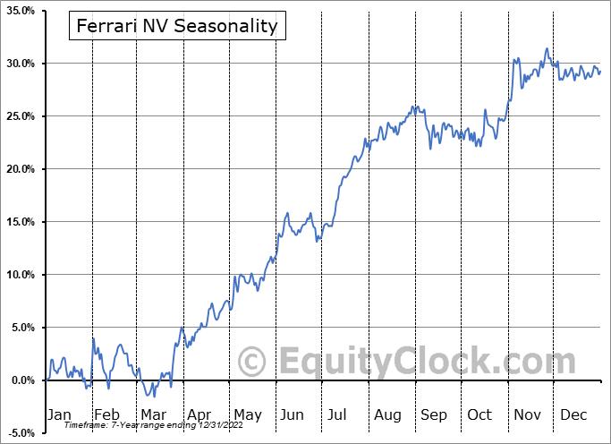 Ferrari N.V. Seasonal Chart