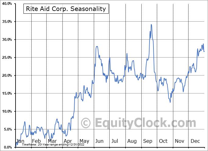 Rite Aid Corporation Seasonal Chart