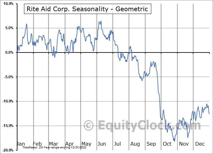 Rite Aid Corp. (NYSE:RAD) Seasonality