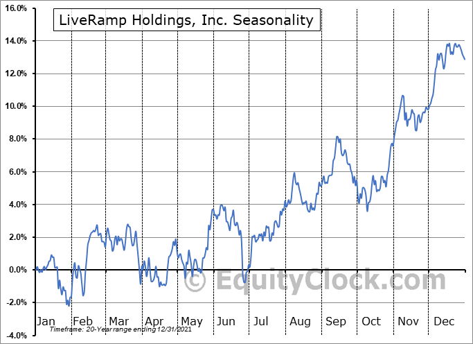 LiveRamp Holdings, Inc. (NYSE:RAMP) Seasonality
