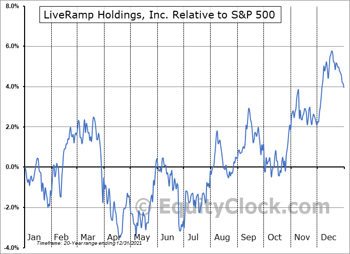 RAMP Relative to the S&P 500