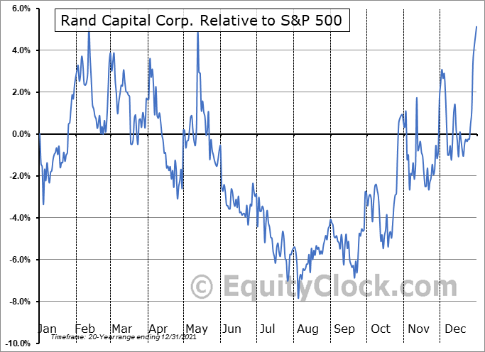 RAND Relative to the S&P 500