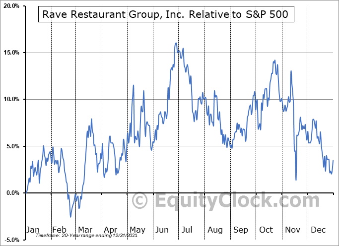 RAVE Relative to the S&P 500