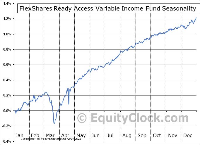 FlexShares Ready Access Variable Income Fund (AMEX:RAVI) Seasonality