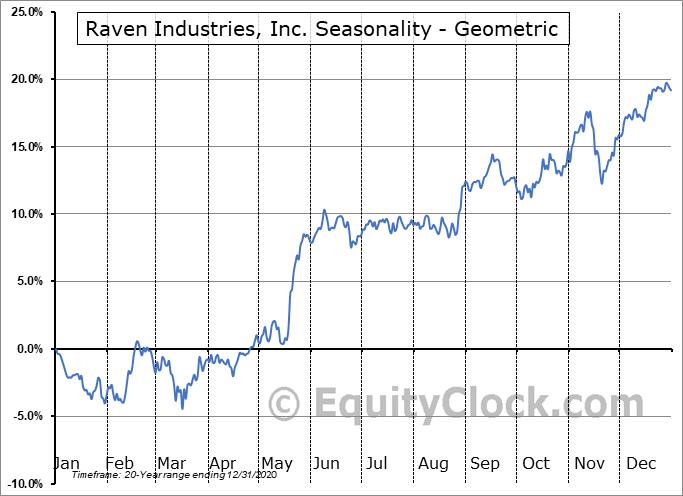 Raven Industries, Inc. (NASD:RAVN) Seasonality
