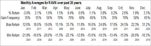 Monthly Seasonal Raven Industries, Inc. (NASD:RAVN)