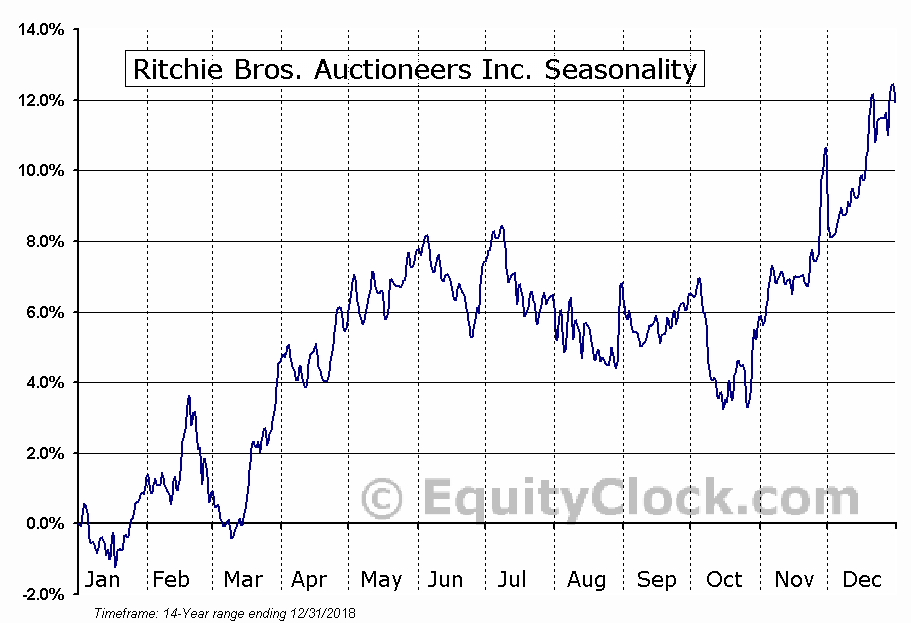Ritchie Bros. Auctioneers Inc. (TSE:RBA.TO) Seasonal Chart