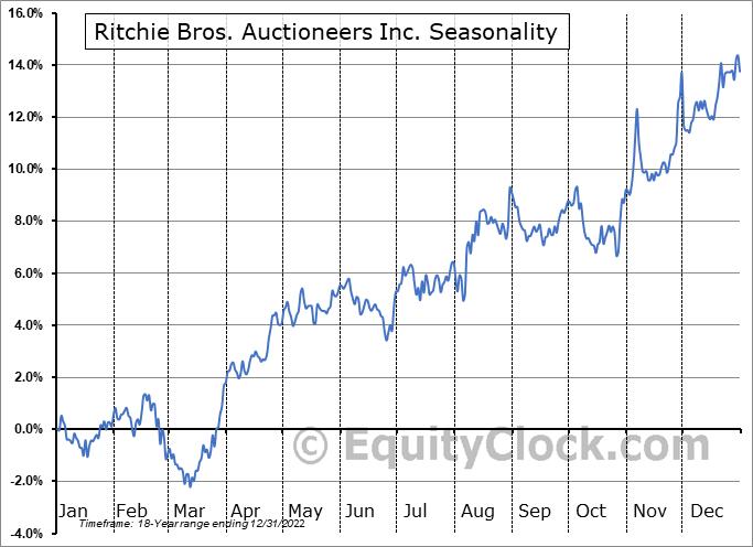 Ritchie Bros. Auctioneers Inc. (TSE:RBA.TO) Seasonal Chart