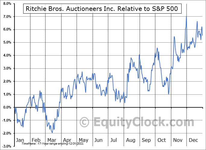 RBA.TO Relative to the S&P 500