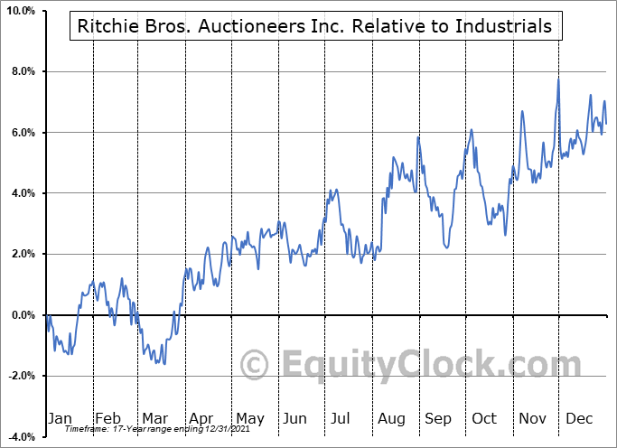 RBA.TO Relative to the Sector
