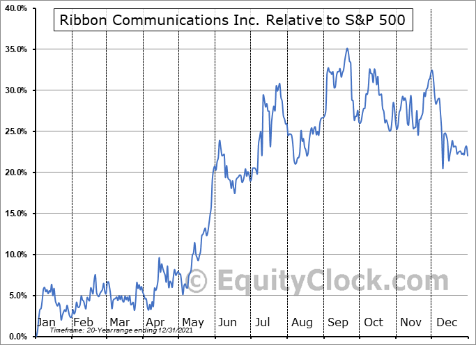 RBBN Relative to the S&P 500