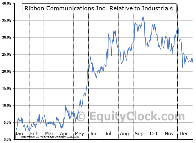 RBBN Relative to the Sector
