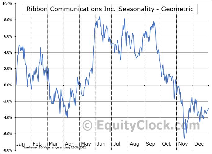 Ribbon Communications Inc. (NASD:RBBN) Seasonality