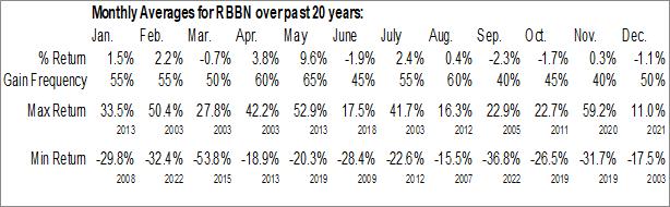 Monthly Seasonal Ribbon Communications Inc. (NASD:RBBN)